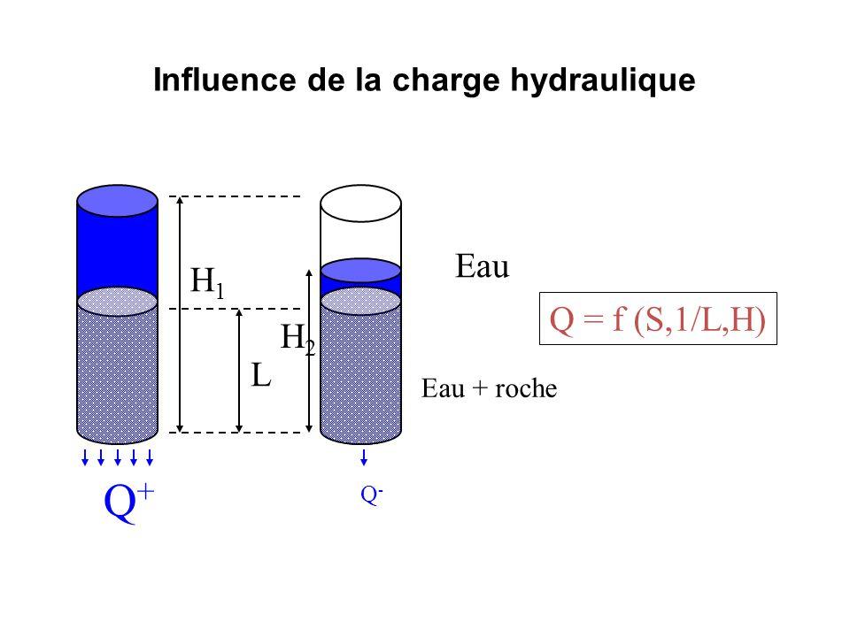 Influence de la charge hydraulique L H1H1 Q+Q+ Q-Q- H2H2 Q = f (S,1/L,H) Eau + roche Eau