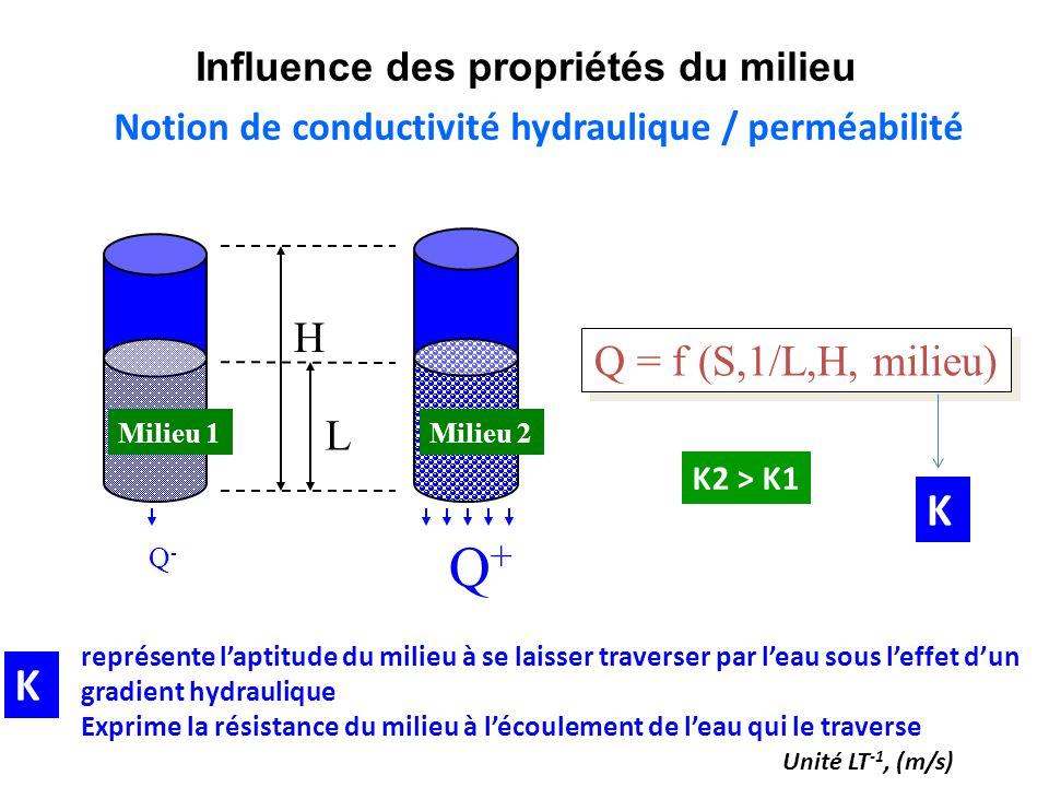 Influence des propriétés du milieu L H Q+Q+ Q-Q- Milieu 2Milieu 1 Q = f (S,1/L,H, milieu) Notion de conductivité hydraulique / perméabilité représente