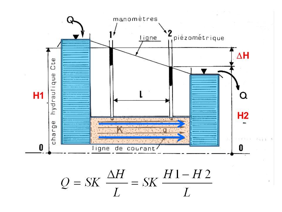 Vitesse d'écoulement / hydrodynamique souterraine Deux méthodes pour déterminer les vitesses d'écoulement : - Application de la loi de Darcy, calcul de la vitesse effective ou vitesse de Darcy, - traçages sur le terrain pour mesurer la vitesse de déplacement Vitesse de filtration V : Vitesse fictive d'un flux d'eau en écoulement uniforme rapportée à la section de l'aquifère traversé par ce flux Égale au débit spécifique V = Q / A = K*i Vitesse effective Ve : Vitesse de filtration rapportée à la section efficace Ve >> V V e = V / n e