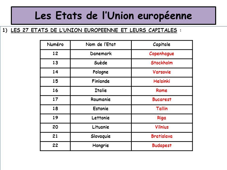 Les Etats de l'Union européenne 1)LES 27 ETATS DE L'UNION EUROPEENNE ET LEURS CAPITALES : NuméroNom de l'EtatCapitale 12DanemarkCopenhague 13SuèdeStoc