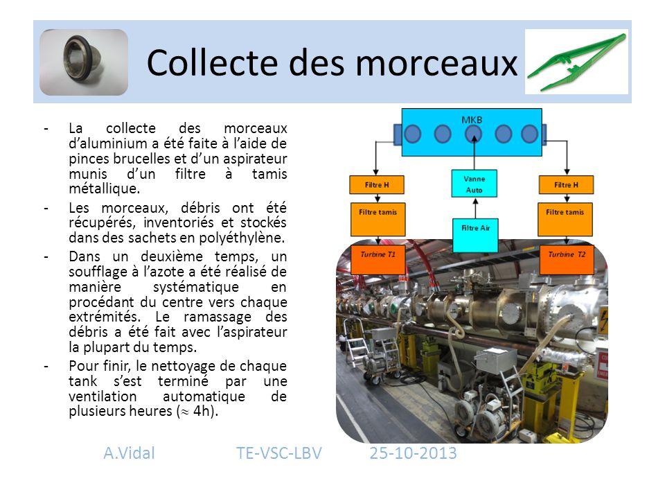 Inspections visuelles finales (Photographies) -Inspections visuelles de contrôle (photographies) des 5 tanks après l'aspiration manuelle, soufflage à l'azote (N 2 ) et par ventilation automatique à l'air via les brides Conflat DN200 repérées xD, xG, xI1, xI2, xI3, xI4, xI5, xE1, xE2, xE3, xE4 et xE5.