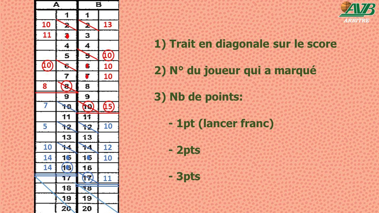 1) Trait en diagonale sur le score 2) N° du joueur qui a marqué 3) Nb de points: - 1pt (lancer franc) - 2pts - 3pts 10 11 10 8 13 15 14 5 10 12 10 11