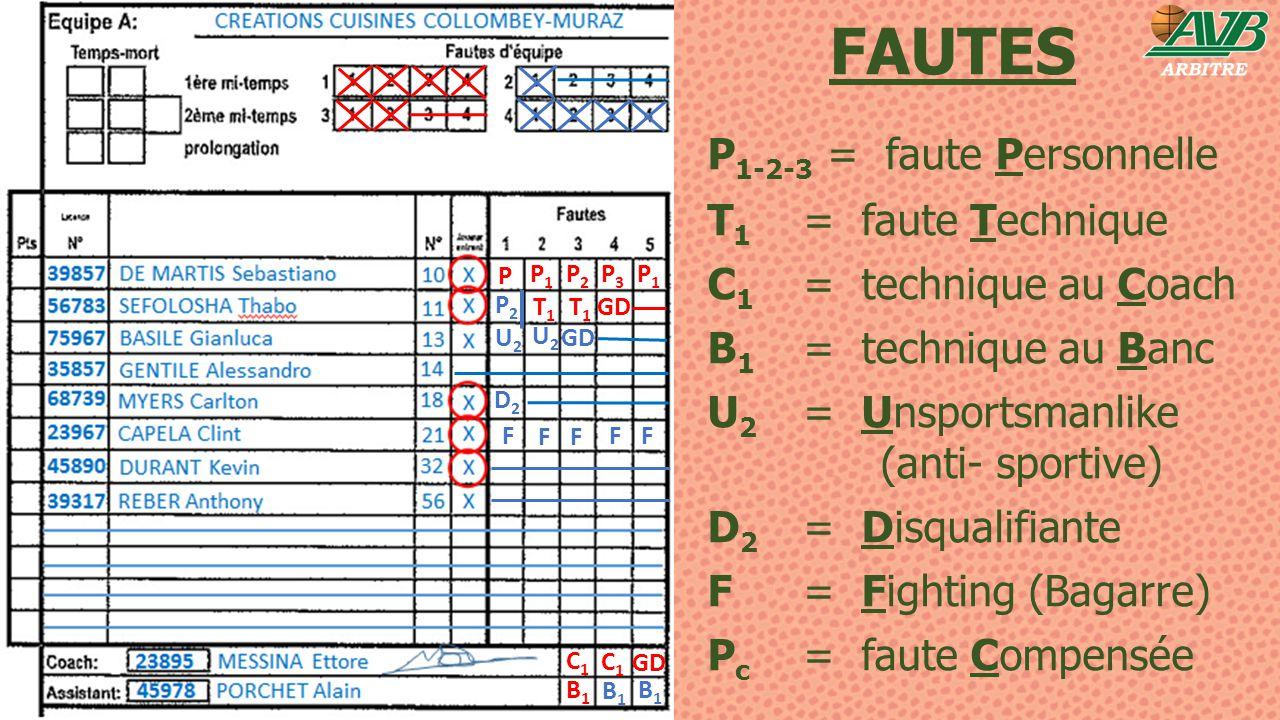 FAUTES P 1-2-3 = faute Personnelle T 1 = faute Technique C 1 = technique au Coach B 1 = technique au Banc U 2 = Unsportsmanlike (anti- sportive) D 2 =