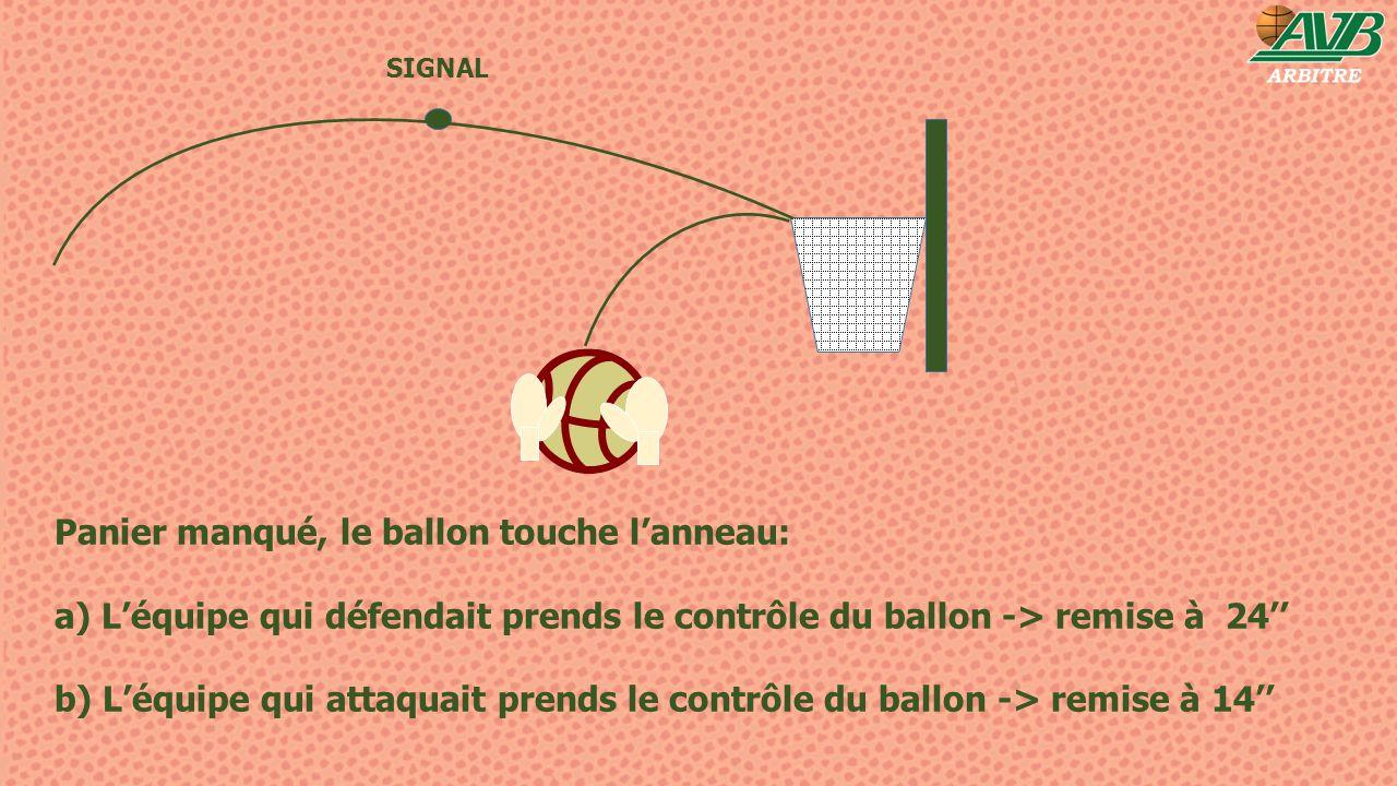 SIGNAL Panier manqué, le ballon touche l'anneau: a) L'équipe qui défendait prends le contrôle du ballon -> remise à 24'' b) L'équipe qui attaquait pre