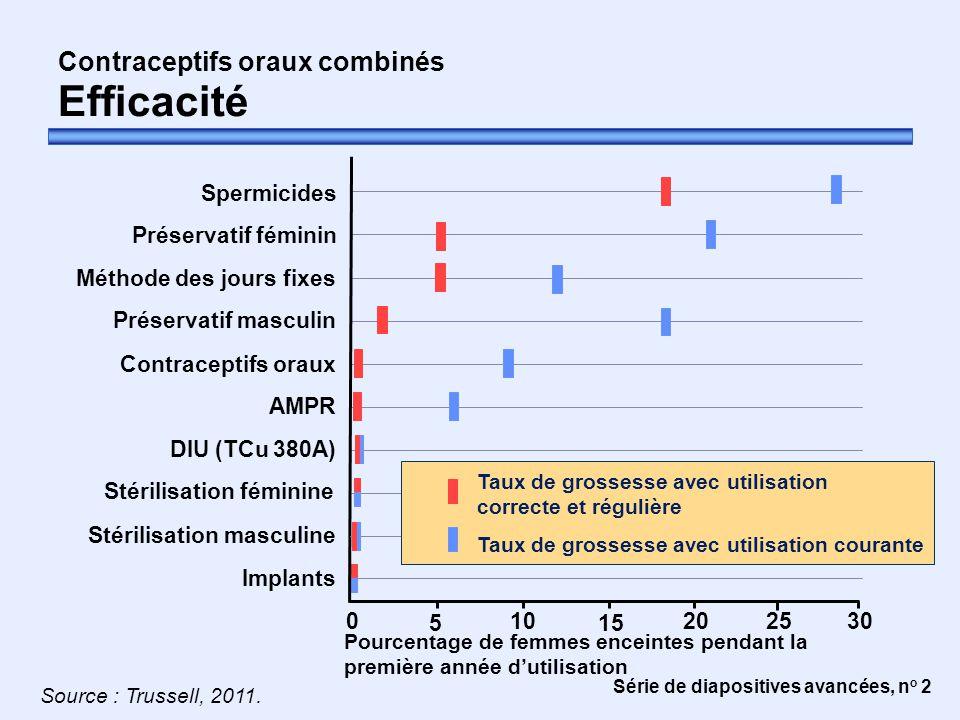 Série de diapositives avancées, n o 2 Contraceptifs oraux combinés Efficacité Contraceptifs oraux Préservatif féminin Stérilisation féminine Implants