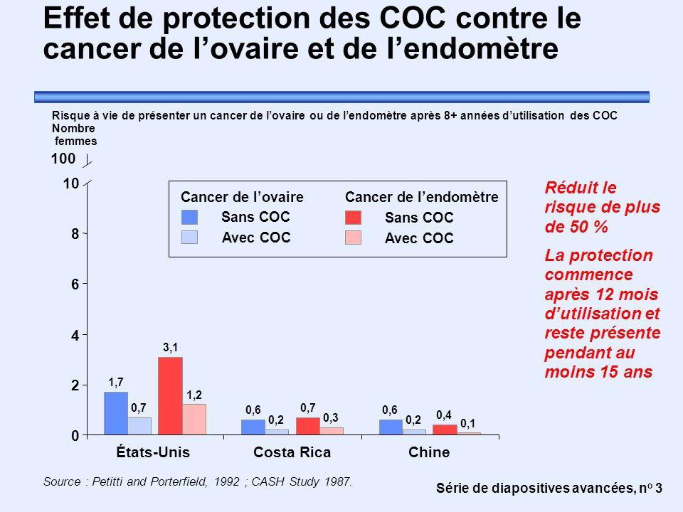 Série de diapositives avancées, n o 3 Effet de protection des COC contre le cancer de l'ovaire et de l'endomètre Réduit le risque de plus de 50 % La p