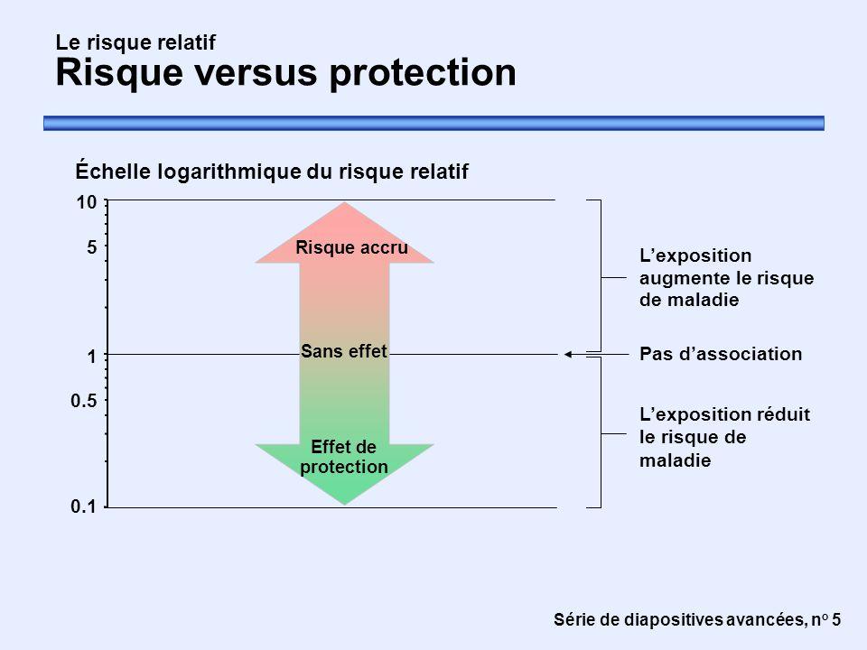 Série de diapositives avancées, n o 5 Le risque relatif Risque versus protection Échelle logarithmique du risque relatif L'exposition augmente le risq