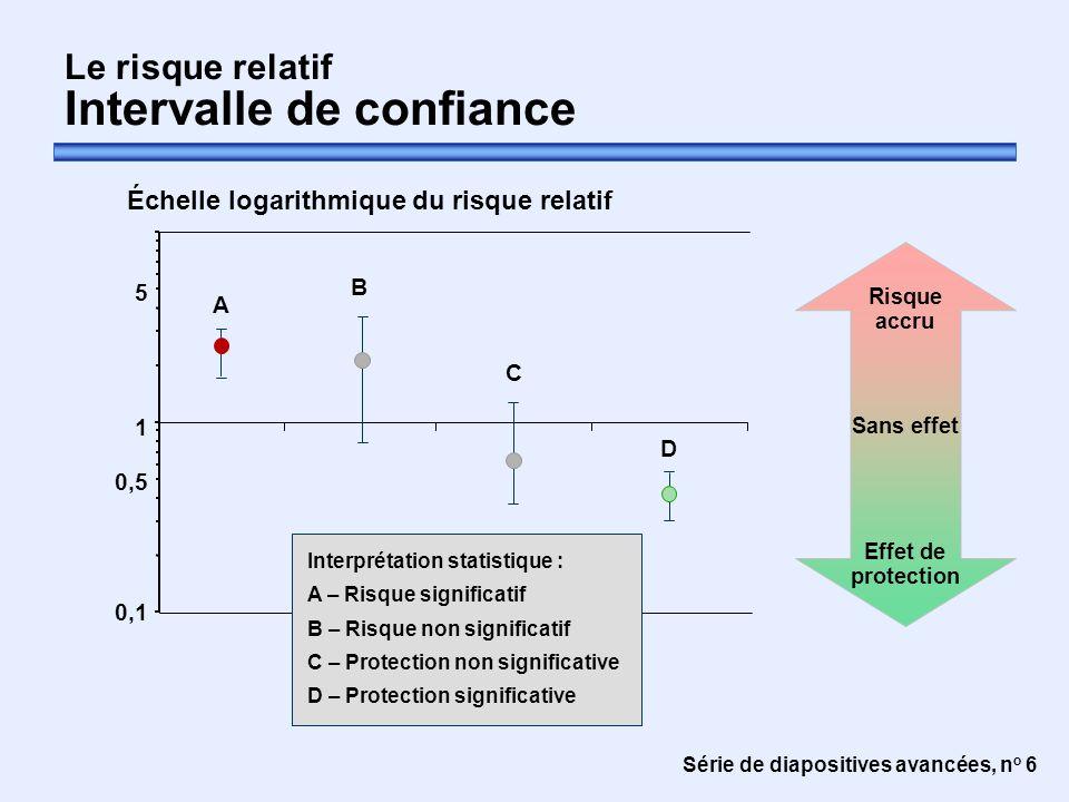 Série de diapositives avancées, n o 6 Le risque relatif Intervalle de confiance Risque accru Sans effet Effet de protection Échelle logarithmique du r