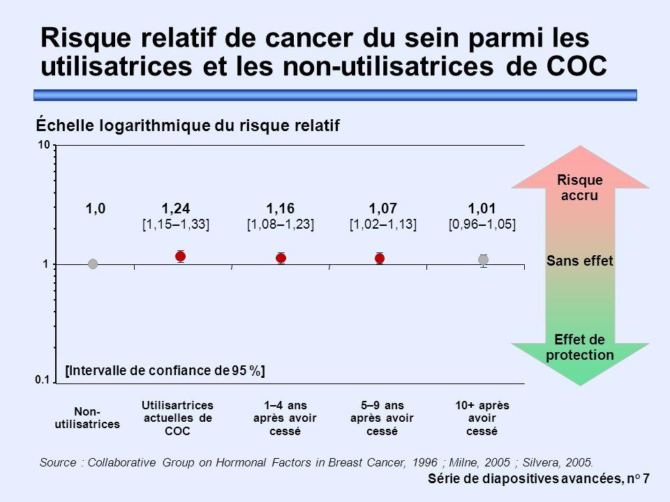 Série de diapositives avancées, n o 7 Risque relatif de cancer du sein parmi les utilisatrices et les non-utilisatrices de COC Source : Collaborative Group on Hormonal Factors in Breast Cancer, 1996 ; Milne, 2005 ; Silvera, 2005.