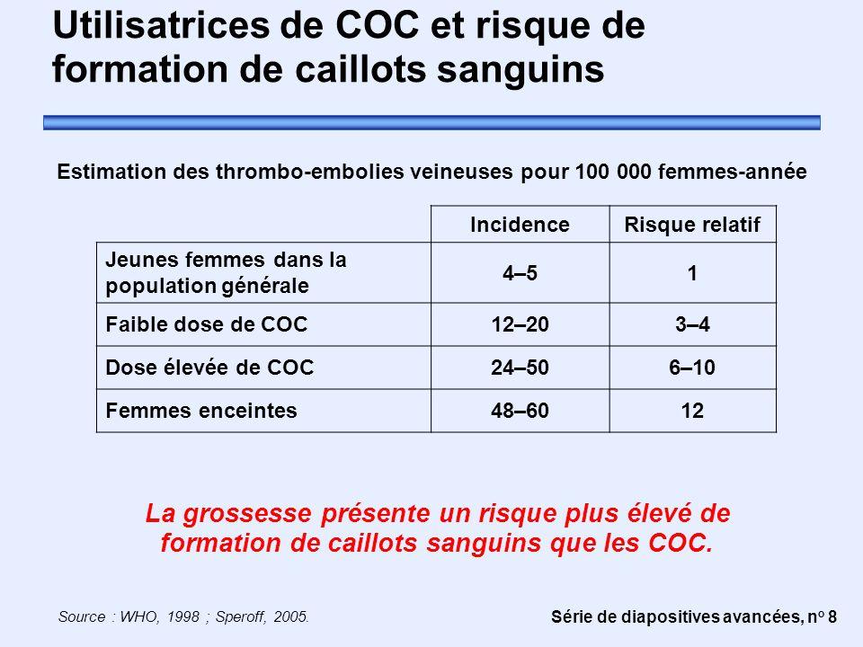Série de diapositives avancées, n o 8 Utilisatrices de COC et risque de formation de caillots sanguins Source : WHO, 1998 ; Speroff, 2005. La grossess