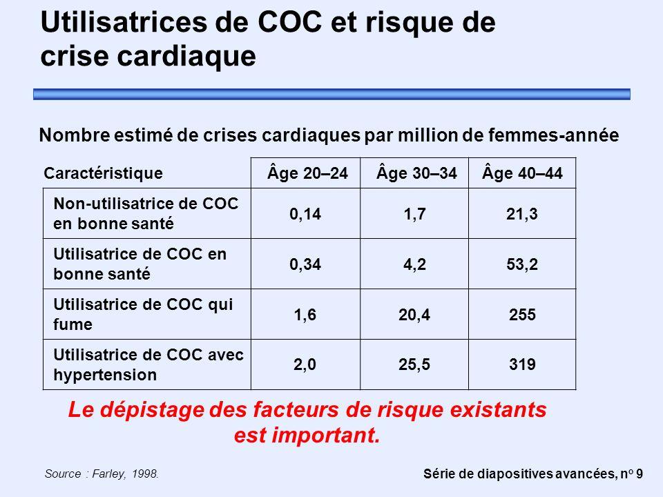 Série de diapositives avancées, n o 9 Utilisatrices de COC et risque de crise cardiaque Nombre estimé de crises cardiaques par million de femmes-année Caractéristique Âge 20–24 Âge 30–34Âge 40–44 Non-utilisatrice de COC en bonne santé 0,141,721,3 Utilisatrice de COC en bonne santé 0,344,253,2 Utilisatrice de COC qui fume 1,620,4255 Utilisatrice de COC avec hypertension 2,025,5319 Source : Farley, 1998.