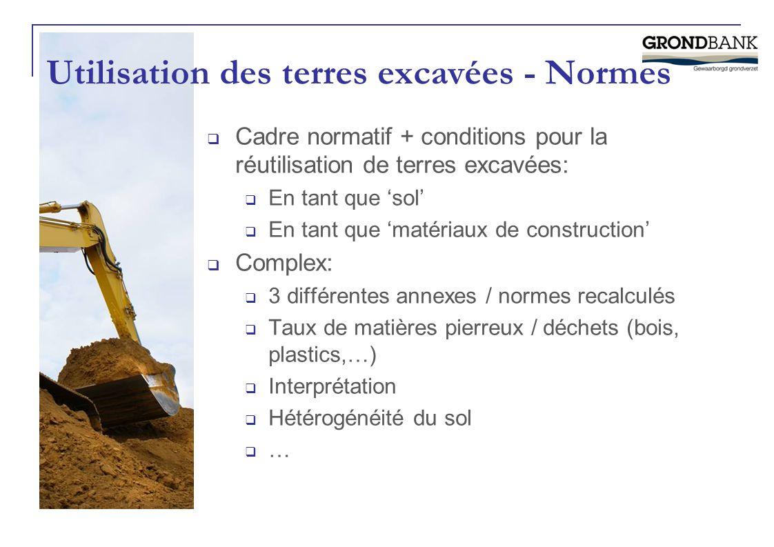 Utilisation des terres excavées - Normes  Cadre normatif + conditions pour la réutilisation de terres excavées:  En tant que 'sol'  En tant que 'ma
