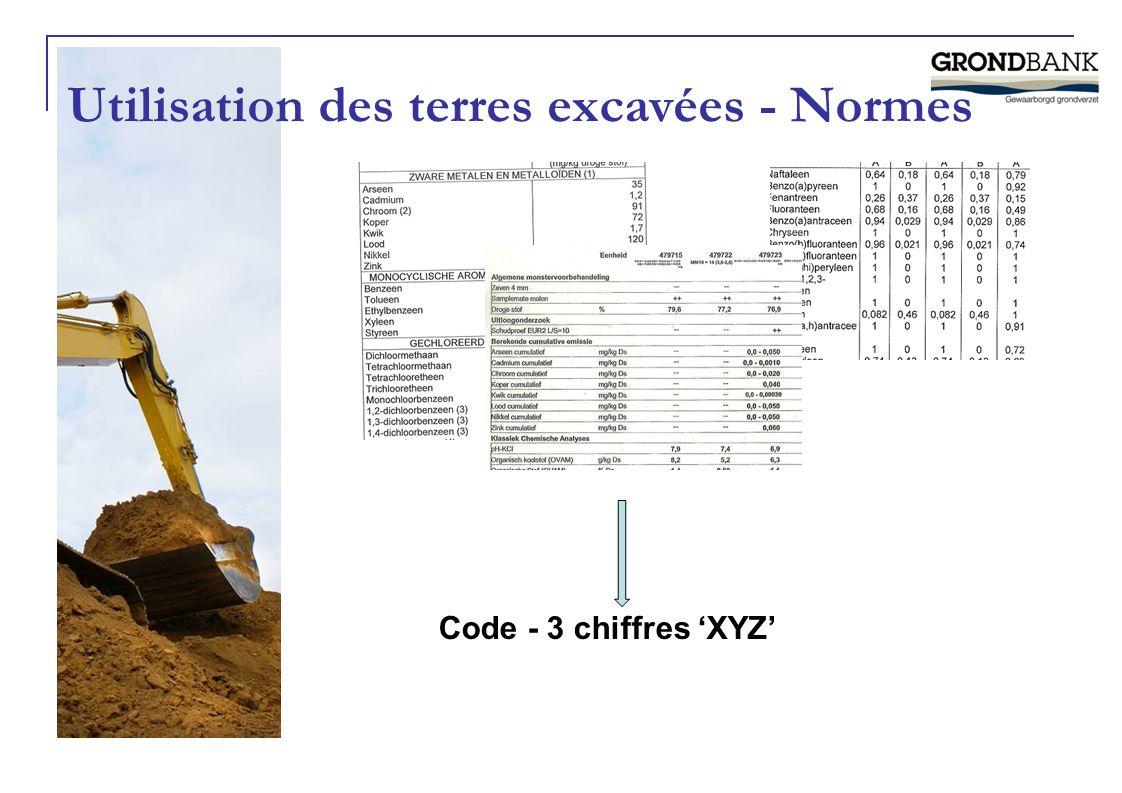 Utilisation des terres excavées - Normes Code - 3 chiffres 'XYZ'