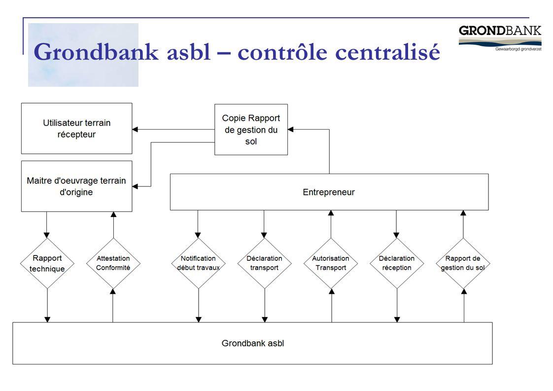 Grondbank asbl – contrôle centralisé