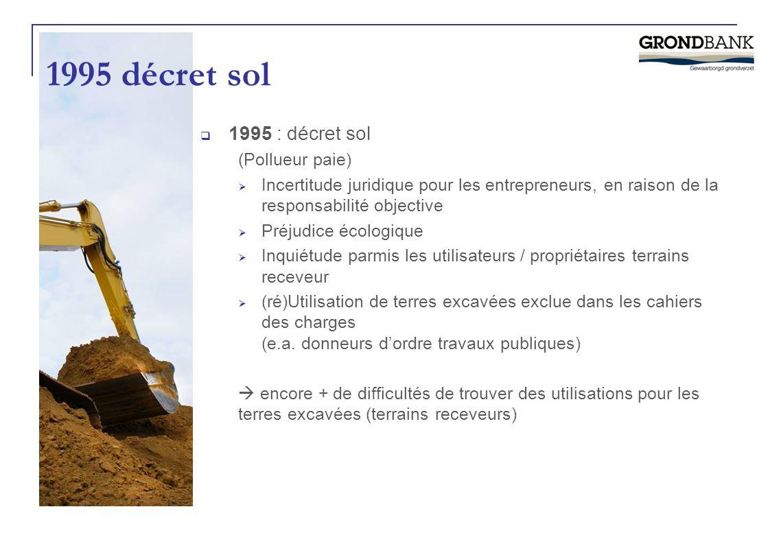 1995 décret sol  1995 : décret sol (Pollueur paie)  Incertitude juridique pour les entrepreneurs, en raison de la responsabilité objective  Préjudi