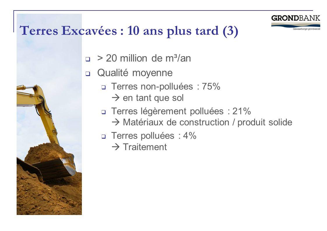 Terres Excavées : 10 ans plus tard (3)  > 20 million de m³/an  Qualité moyenne  Terres non-polluées : 75%  en tant que sol  Terres légèrement pol