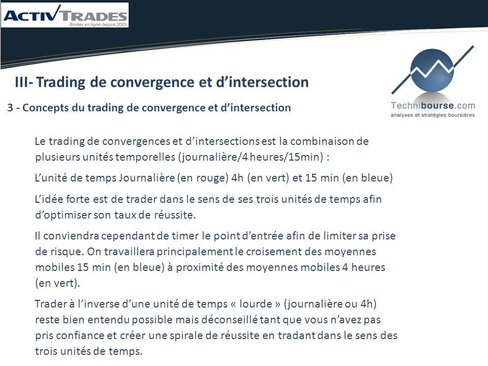 III- Trading de convergence et d'intersection 3 - Concepts du trading de convergence et d'intersection Le trading de convergences et d'intersections est la combinaison de plusieurs unités temporelles (journalière/4 heures/15min) : L'unité de temps Journalière (en rouge) 4h (en vert) et 15 min (en bleue) L'idée forte est de trader dans le sens de ses trois unités de temps afin d'optimiser son taux de réussite.