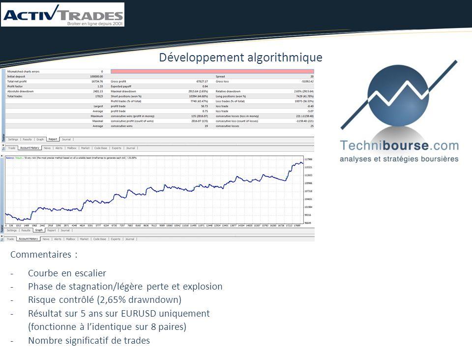 Commentaires : -Courbe en escalier -Phase de stagnation/légère perte et explosion -Risque contrôlé (2,65% drawndown) -Résultat sur 5 ans sur EURUSD uniquement (fonctionne à l'identique sur 8 paires) -Nombre significatif de trades Développement algorithmique