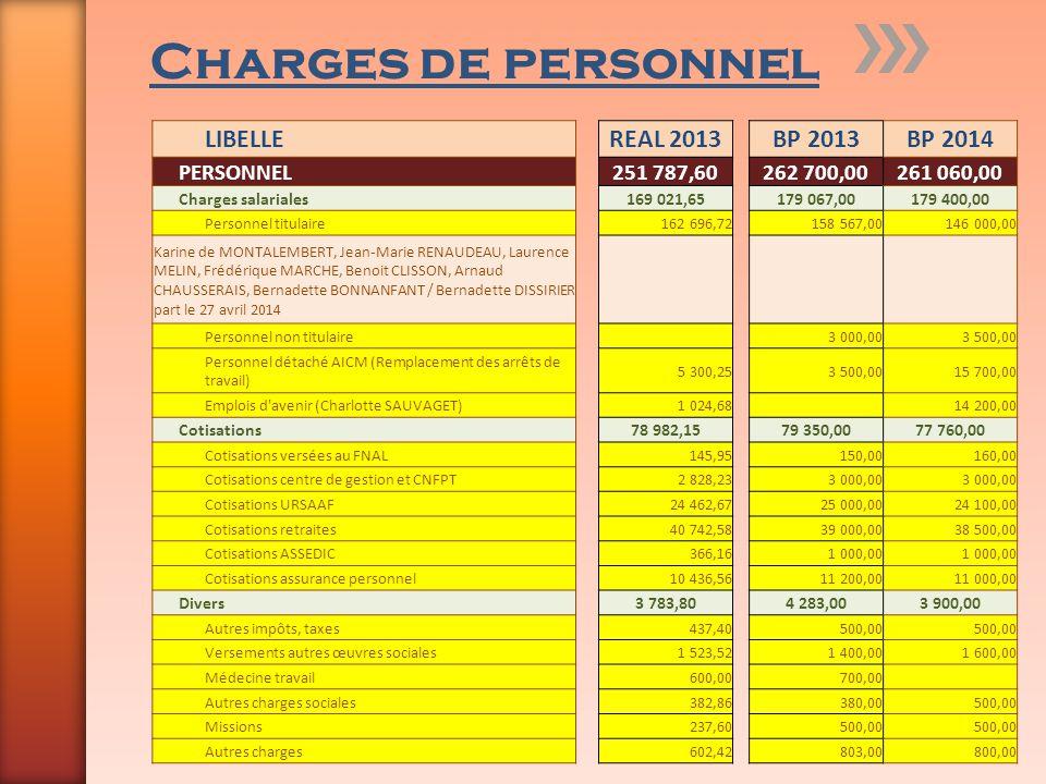 Charges de personnel LIBELLEREAL 2013BP 2013BP 2014 PERSONNEL251 787,60262 700,00261 060,00 Charges salariales169 021,65179 067,00179 400,00 Personnel