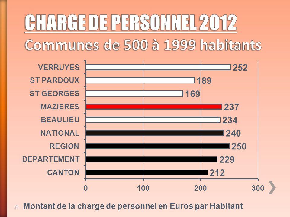 n Montant de la charge de personnel en Euros par Habitant