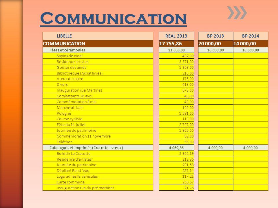 Communication LIBELLEREAL 2013BP 2013BP 2014 COMMUNICATION17 755,8620 000,0014 000,00 Fêtes et cérémonies13 686,0016 000,0010 000,00 Sapins de Noël402