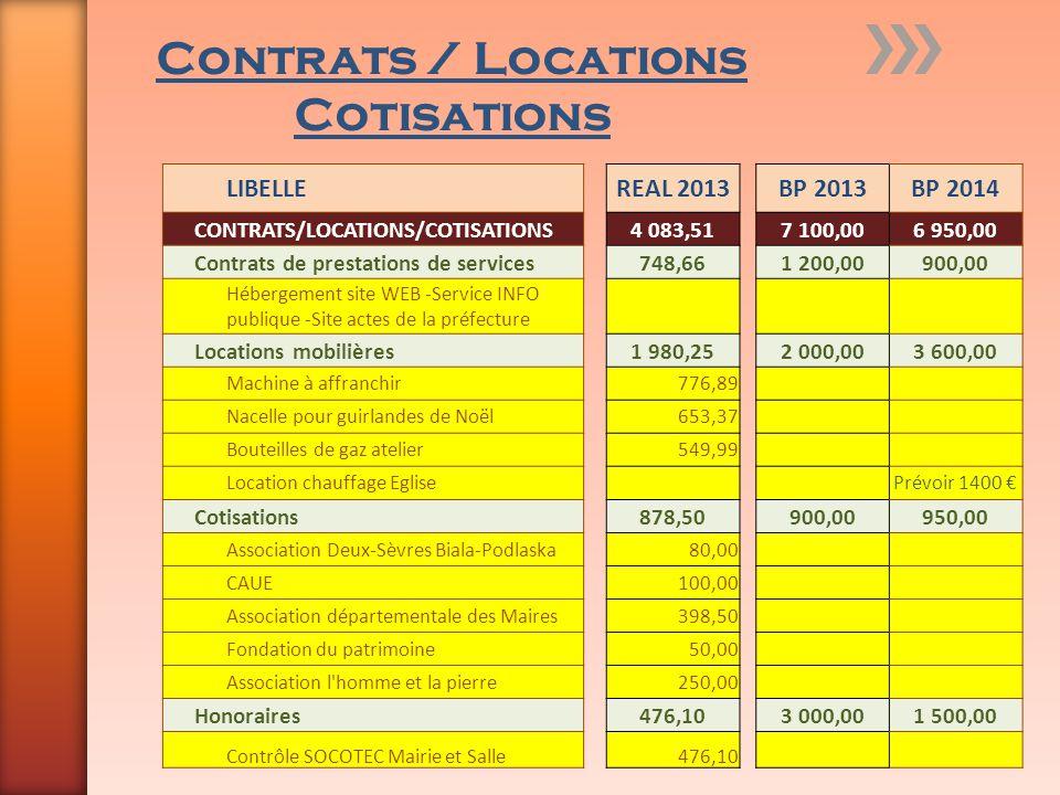 Contrats / Locations Cotisations LIBELLEREAL 2013BP 2013BP 2014 CONTRATS/LOCATIONS/COTISATIONS4 083,517 100,006 950,00 Contrats de prestations de serv