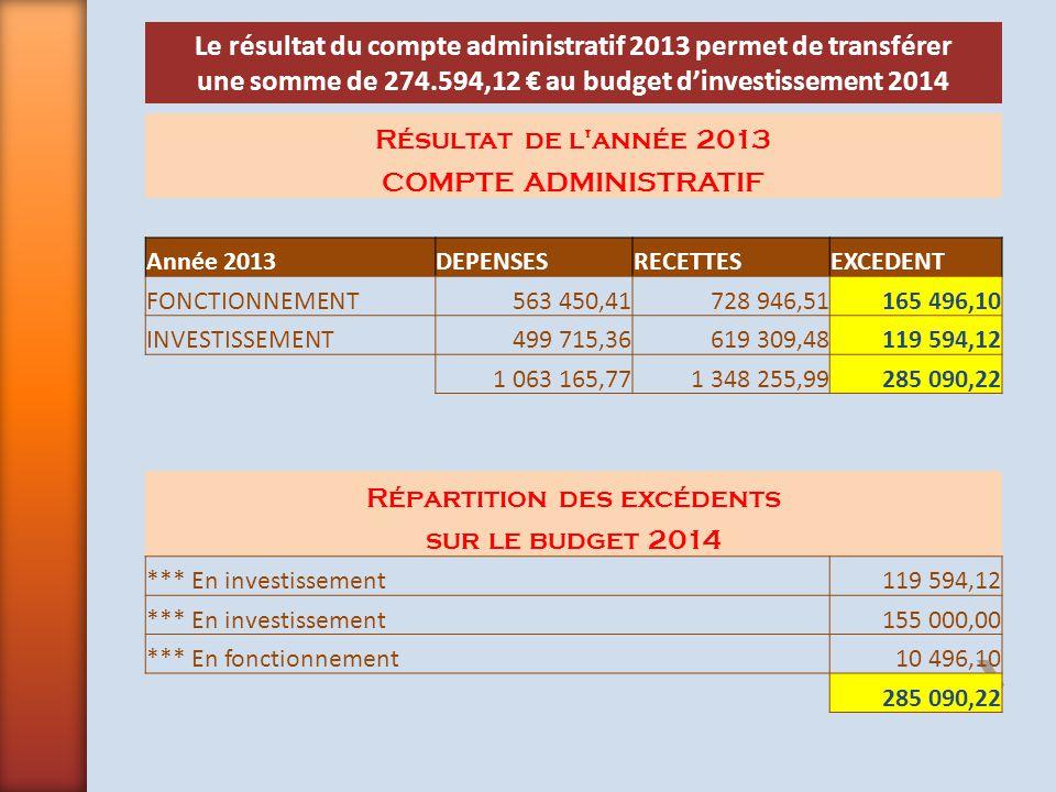 Résultat de l'année 2013 COMPTE ADMINISTRATIF Année 2013DEPENSESRECETTESEXCEDENT FONCTIONNEMENT563 450,41728 946,51165 496,10 INVESTISSEMENT499 715,36