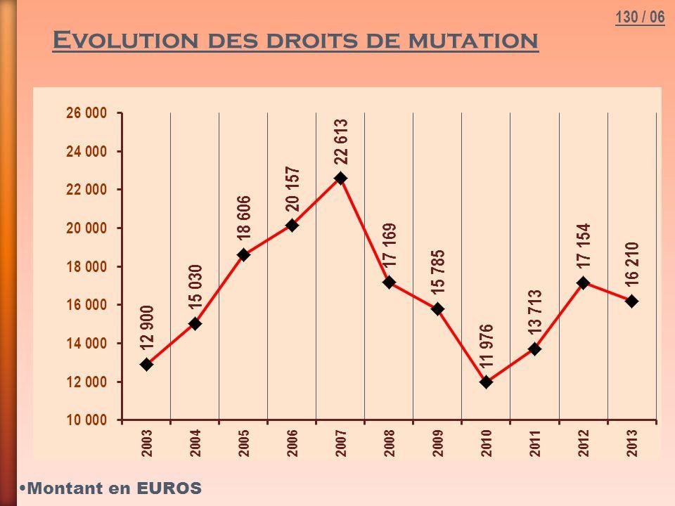 Montant en EUROS 130 / 06 Evolution des droits de mutation