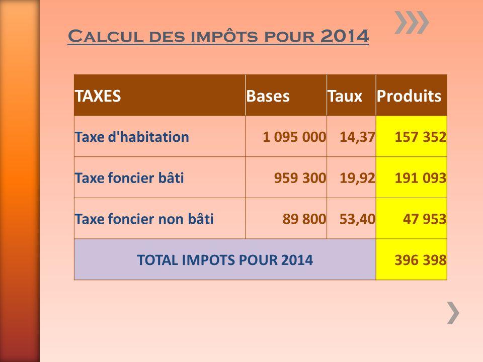 Calcul des impôts pour 2014 TAXESBasesTauxProduits Taxe d'habitation1 095 00014,37157 352 Taxe foncier bâti959 30019,92191 093 Taxe foncier non bâti89