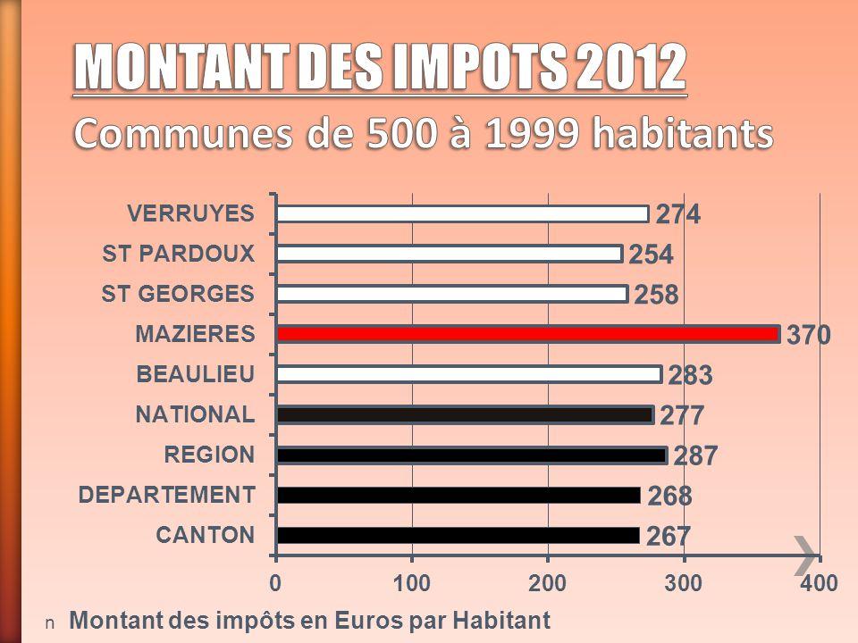 n Montant des impôts en Euros par Habitant