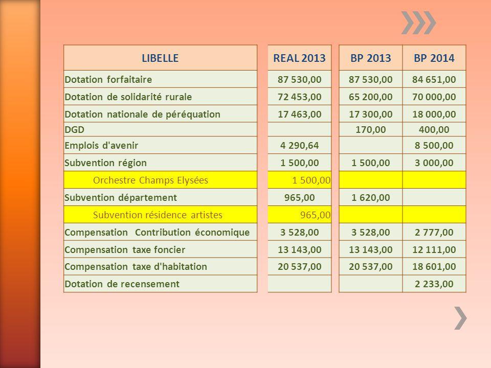 LIBELLEREAL 2013BP 2013BP 2014 Dotation forfaitaire87 530,00 84 651,00 Dotation de solidarité rurale72 453,0065 200,0070 000,00 Dotation nationale de