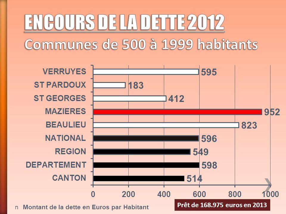 n Montant de la dette en Euros par Habitant Prêt de 168.975 euros en 2013