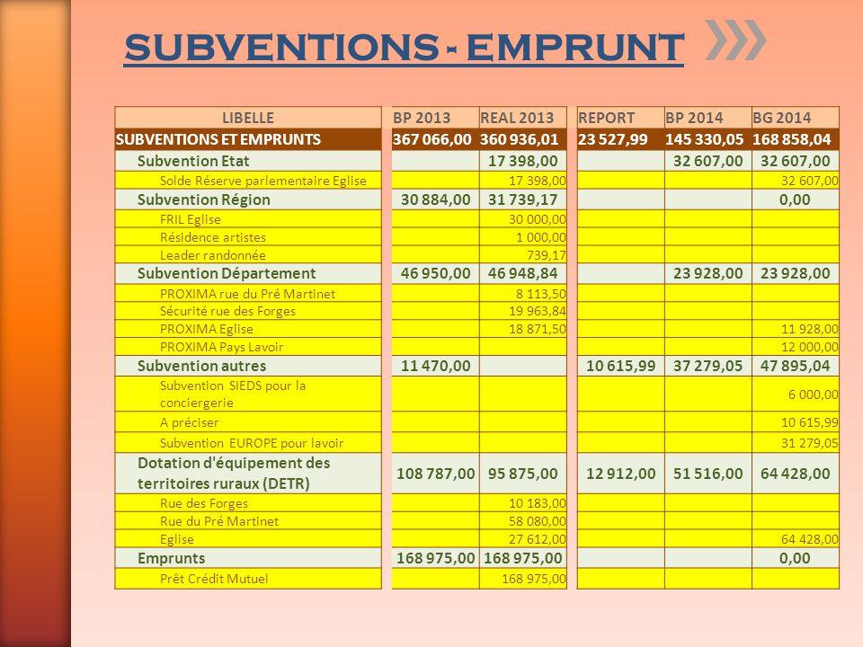 SUBVENTIONS - EMPRUNT LIBELLEBP 2013REAL 2013REPORTBP 2014BG 2014 SUBVENTIONS ET EMPRUNTS367 066,00360 936,0123 527,99145 330,05168 858,04 Subvention