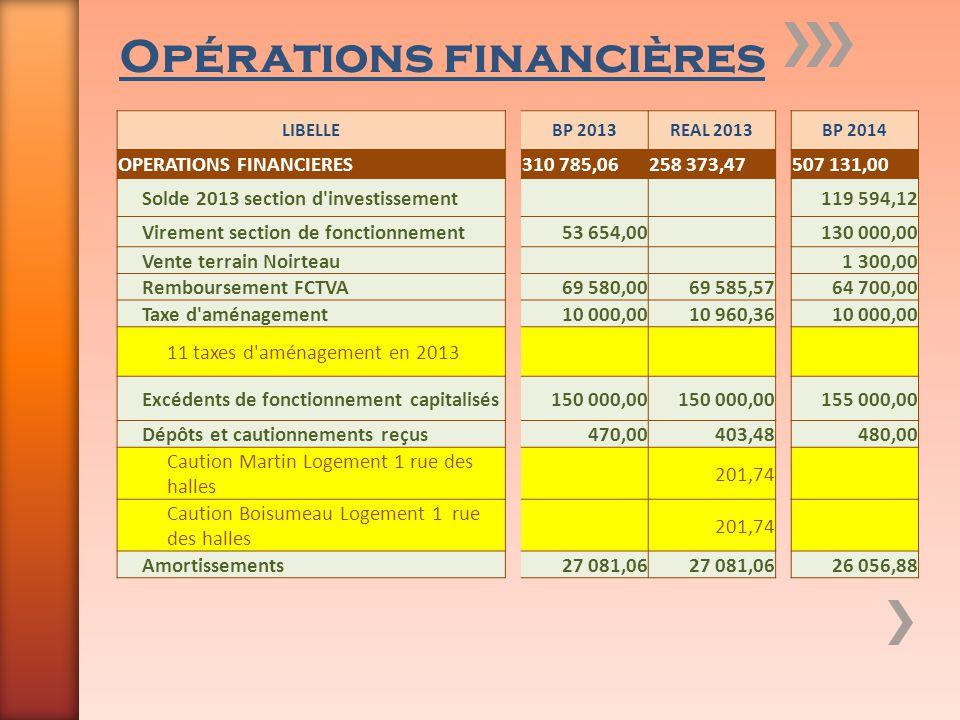 Opérations financières LIBELLEBP 2013REAL 2013BP 2014 OPERATIONS FINANCIERES310 785,06258 373,47507 131,00 Solde 2013 section d'investissement 119 594