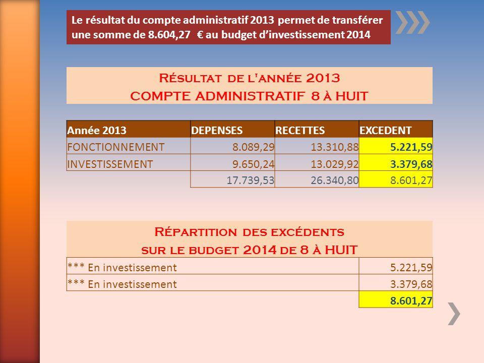 Résultat de l'année 2013 COMPTE ADMINISTRATIF 8 à HUIT Année 2013DEPENSESRECETTESEXCEDENT FONCTIONNEMENT8.089,2913.310,885.221,59 INVESTISSEMENT9.650,