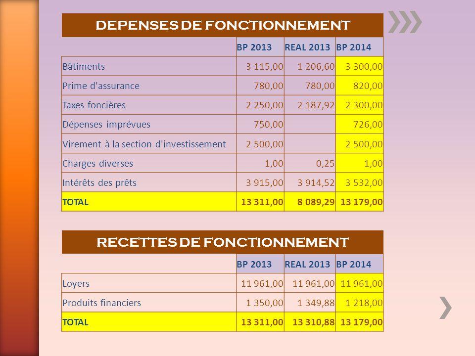 DEPENSES D INVESTISSEMENT BP 2013REAL 2013BP 2014 Travaux en prévision5 878,90 4 527,14 Remboursement de la dette9 651,009 650,2410 034,00 TOTAL15 529,909 650,2414 561,14 RECETTES D INVESTISSEMENT BP 2013REAL 2013BP 2014 Report de la section d investissement2 926,17 3 379,68 Virement du budget de fonctionnement 2 500,00 Excédents de fonctionnement6 775,95 5 221,59 Remboursement prêt par commune3 327,80 3 459,87 TOTAL15 529,9213 029,9214 561,14