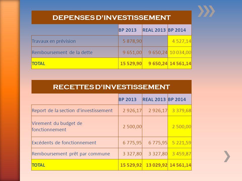 DEPENSES D'INVESTISSEMENT BP 2013REAL 2013BP 2014 Travaux en prévision5 878,90 4 527,14 Remboursement de la dette9 651,009 650,2410 034,00 TOTAL15 529