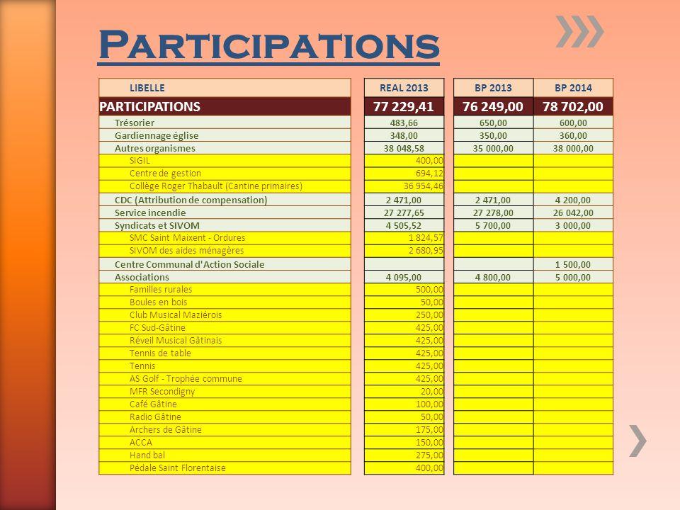 Participations LIBELLEREAL 2013BP 2013BP 2014 PARTICIPATIONS77 229,4176 249,0078 702,00 Trésorier483,66650,00600,00 Gardiennage église348,00350,00360,