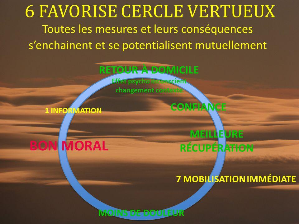 6 FAVORISE CERCLE VERTUEUX Toutes les mesures et leurs conséquences s'enchainent et se potentialisent mutuellement CONFIANCE MEILLEURE RÉCUPÉRATION RE