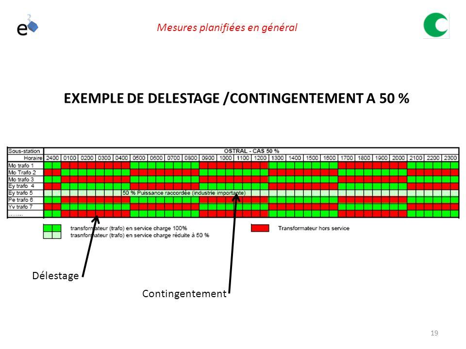 19 EXEMPLE DE DELESTAGE /CONTINGENTEMENT A 50 % Délestage Contingentement Mesures planifiées en général