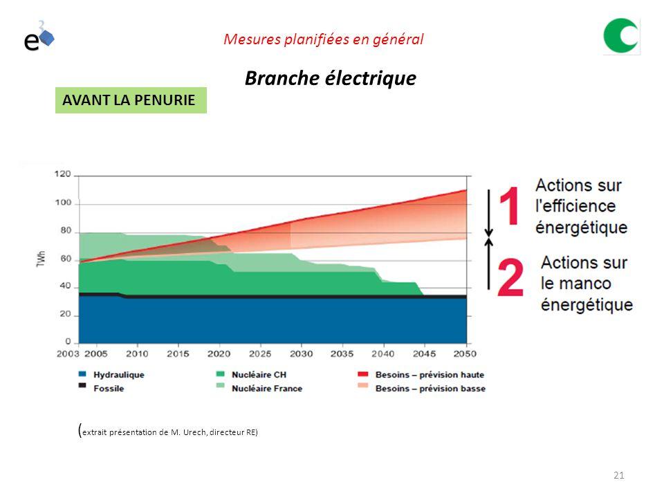 21 Branche électrique ( extrait présentation de M.