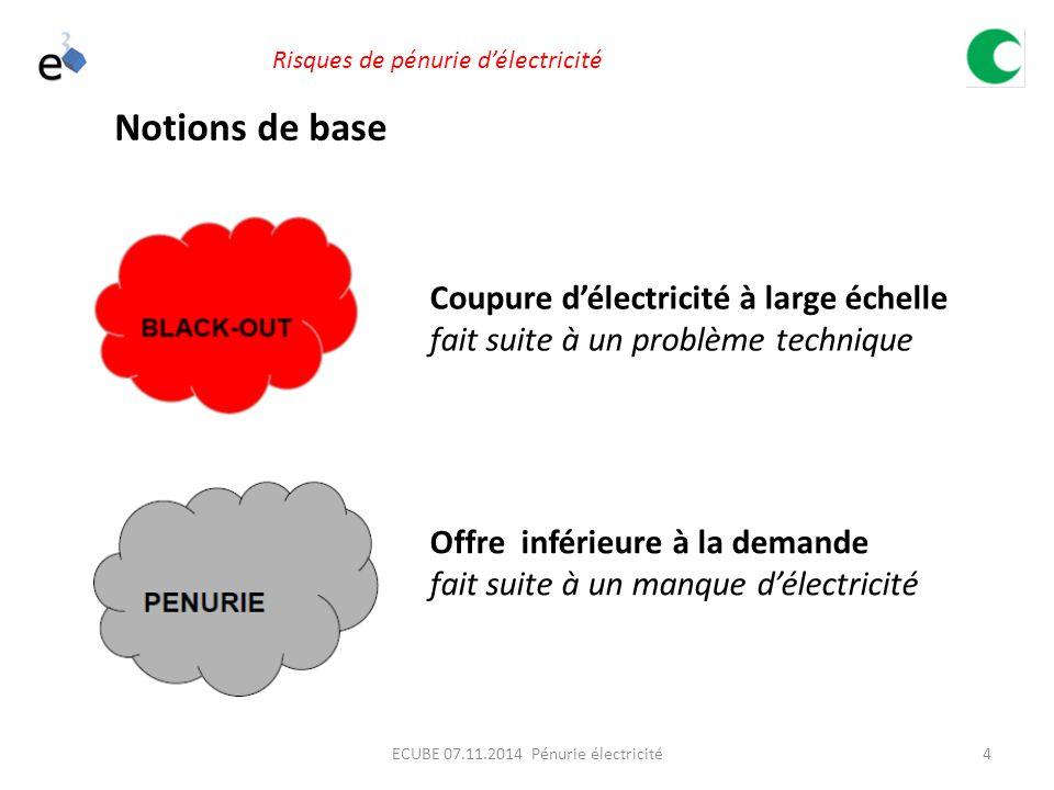 15ECUBE 07.11.2014 Pénurie électricité Risques de pénurie d'électricité Selon les spécialistes (électriciens)  le risque le plus élevé actuellement est celui d'un blackout européen  Le risque de pénurie est bien réel, mais ne devrait intervenir que dans 10 ou 20 ans Evaluation du risque Lors d'un workshop organisé le 13.10.2014 par l'OFPP réunissant des représentants de: Swissgrid, CFF, Migros, des banques, OFEN et d'autres Offices, Un vote a été organisé pour définir par consensus la Probabilité d'occurrence d'un blackout : verdict : 1/40 ans !!