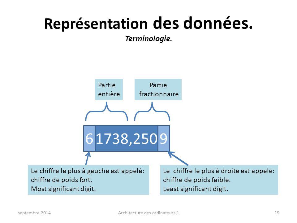 Représentation des données. Terminologie. septembre 2014Architecture des ordinateurs 119 61738,250969 Partie entière Partie fractionnaire Le chiffre l
