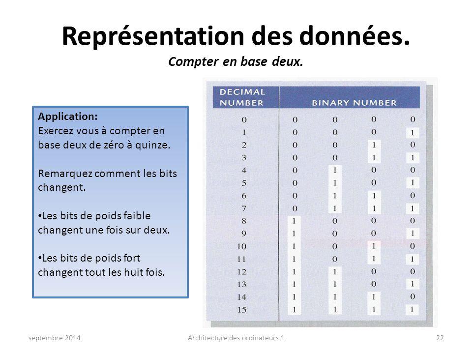 Représentation des données. Compter en base deux. septembre 2014Architecture des ordinateurs 122 Application: Exercez vous à compter en base deux de z