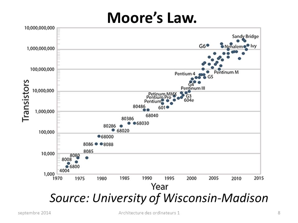 Moore's Law. septembre 2014Architecture des ordinateurs 18 Source: University of Wisconsin-Madison