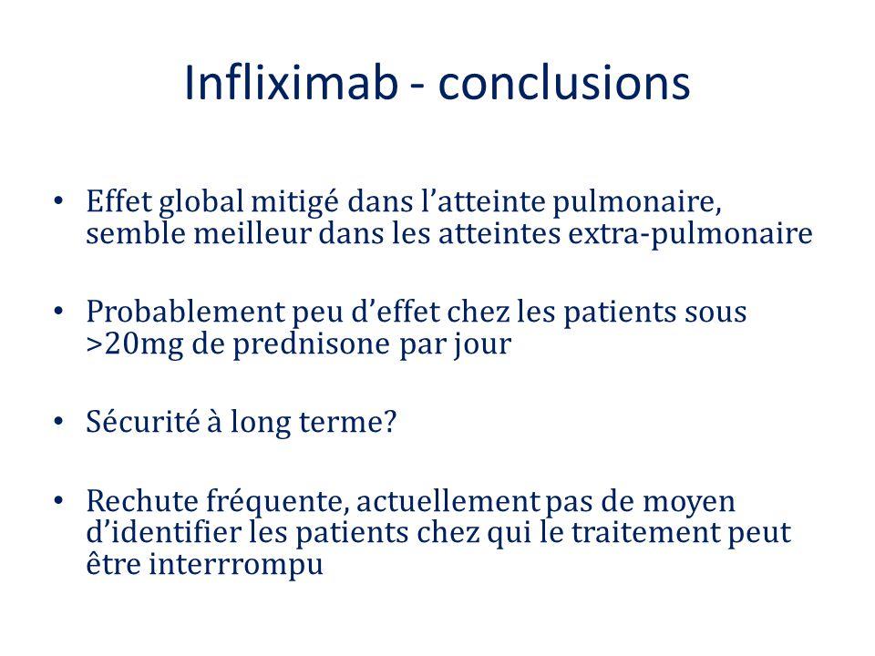 Infliximab - conclusions Effet global mitigé dans l'atteinte pulmonaire, semble meilleur dans les atteintes extra-pulmonaire Probablement peu d'effet
