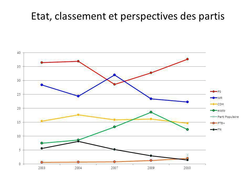 Etat, classement et perspectives des partis