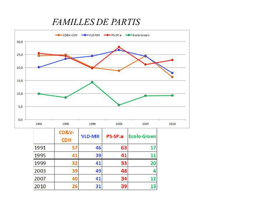 FAMILLES DE PARTIS