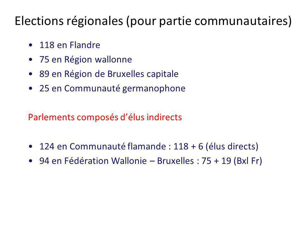 Elections régionales (pour partie communautaires) 118 en Flandre 75 en Région wallonne 89 en Région de Bruxelles capitale 25 en Communauté germanophone Parlements composés d'élus indirects 124 en Communauté flamande : 118 + 6 (élus directs) 94 en Fédération Wallonie – Bruxelles : 75 + 19 (Bxl Fr)