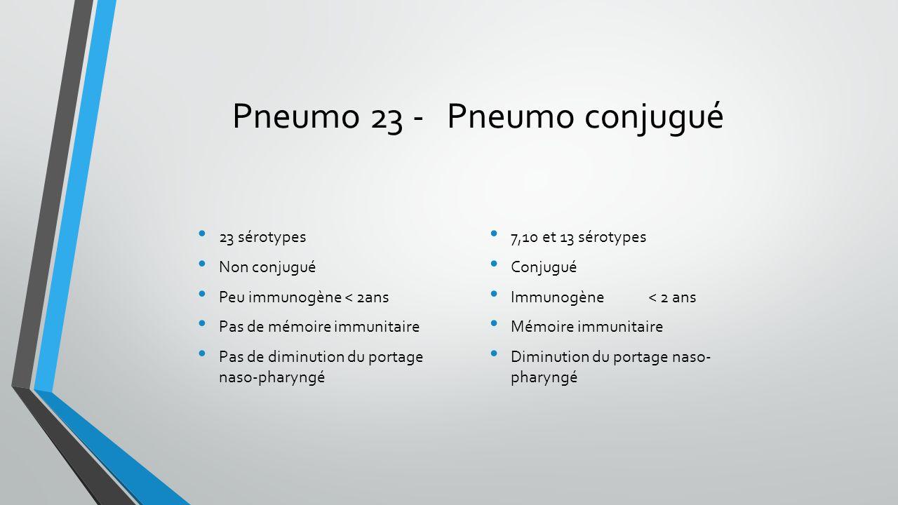 Pneumo 23 - Pneumo conjugué 23 sérotypes Non conjugué Peu immunogène < 2ans Pas de mémoire immunitaire Pas de diminution du portage naso-pharyngé 7,10